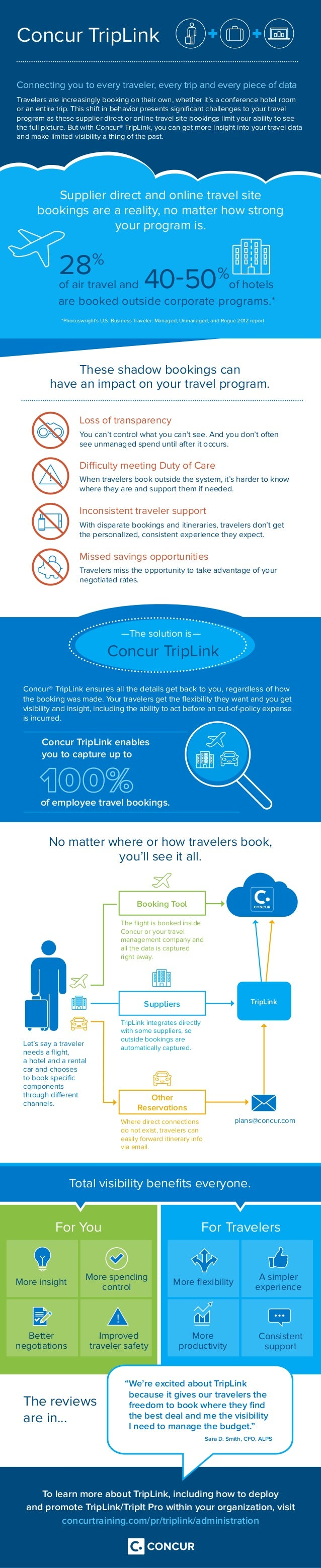 Concur TripLink Connecting you to every traveler, every trip and every piece of data Travelers are increasingly booking on...
