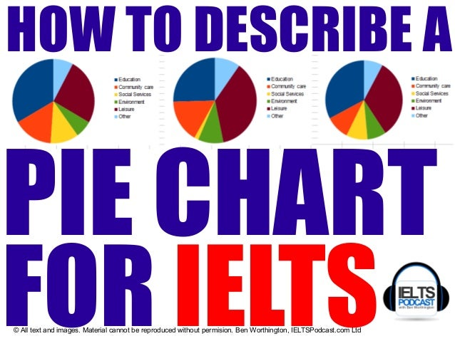 IELTS ACADEMIC TASK 1: How to describe a pie chart