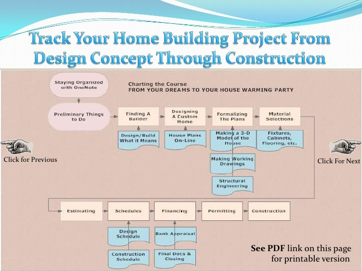 Track Your Home Building Project From Design Concept Through Construction<br />Click for Previous<br />Click For Next<br /...