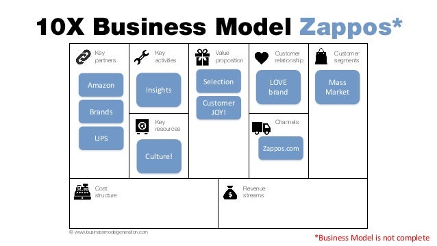 zappos com the multiple challenges of growing an unusual company Except for special issues where price changes are indicated, single copies are   month, as well as in our growing atten-  many are either under-equipped to  handle your business, or too big to provide personalized  delivery options to  precisely match your unique scheduling and budget requirements.