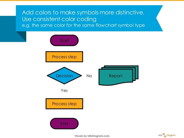 [DIAGRAM_3ER]  How to Create Process Flowchart from Scratch in PowerPoint | Process Flow Diagram Color Code |  | SlideShare