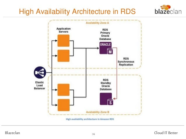 how to achieve high availability in aws