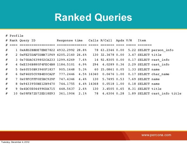 Ranked Queries   # Profile   # Rank Query ID             Response time     Calls   R/Call    Apdx V/M     Item   # ==== ==...