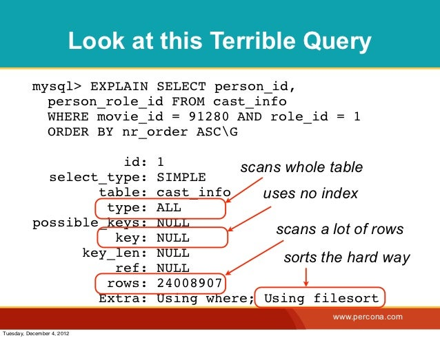 Look at this Terrible Query           mysql> EXPLAIN SELECT person_id,             person_role_id FROM cast_info          ...