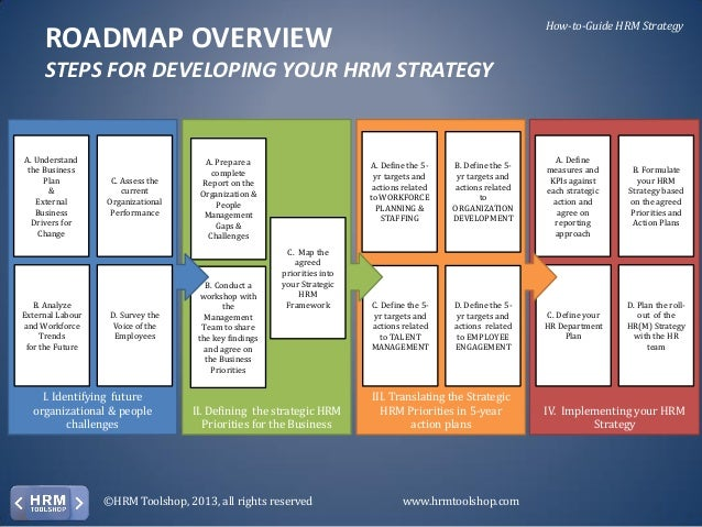 Hr strategy how to develop and deploy your hrm strategy for Human resources strategic planning template