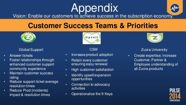 AppendixVision: Enable our customers to achieve success in the subscription economy. CSM • Increase product adoption • Ret...