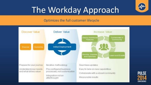 The Workday Approach Optimizes the full customer lifecycle