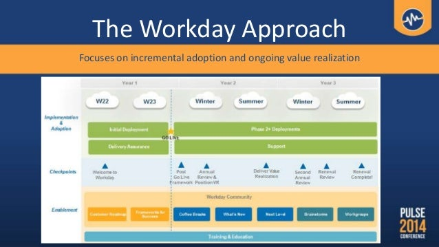 The Workday Approach Focuses on incremental adoption and ongoing value realization
