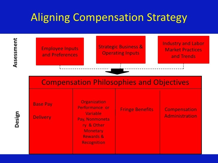 Compensation strategies and practices