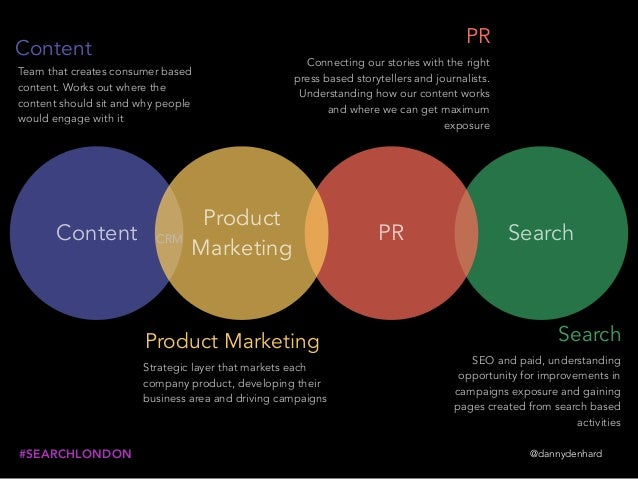 @dannydenhard#SEARCHLONDON SearchPRContent Product Marketing Content Team that creates consumer based content. Works out w...