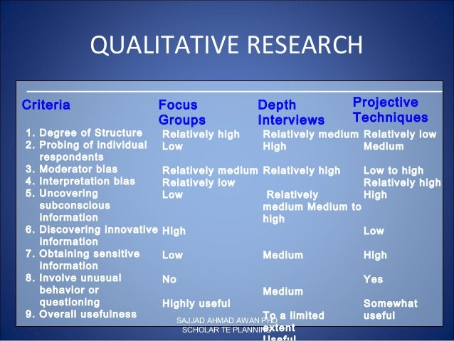 qualitative research and respondents The role of the researcher in the qualitative research process the respondents in the qualitative study will not be anonymous to the researcher as they will.