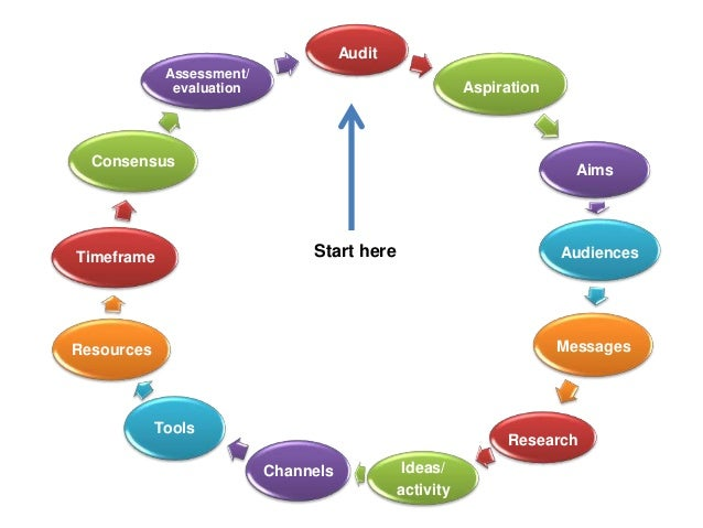 How to do PR  - A PR planning tool, by Debbie Leven Slide 2