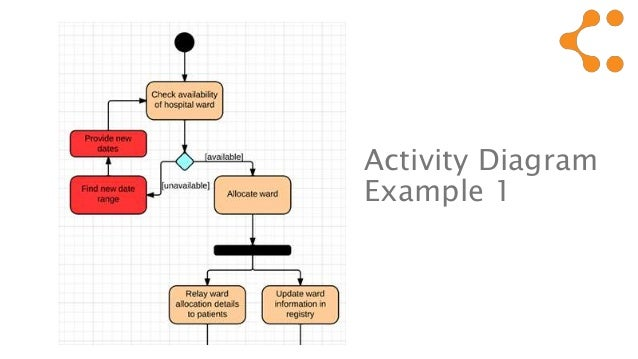 How to draw an activity diagram in uml 8 activity ccuart Image collections
