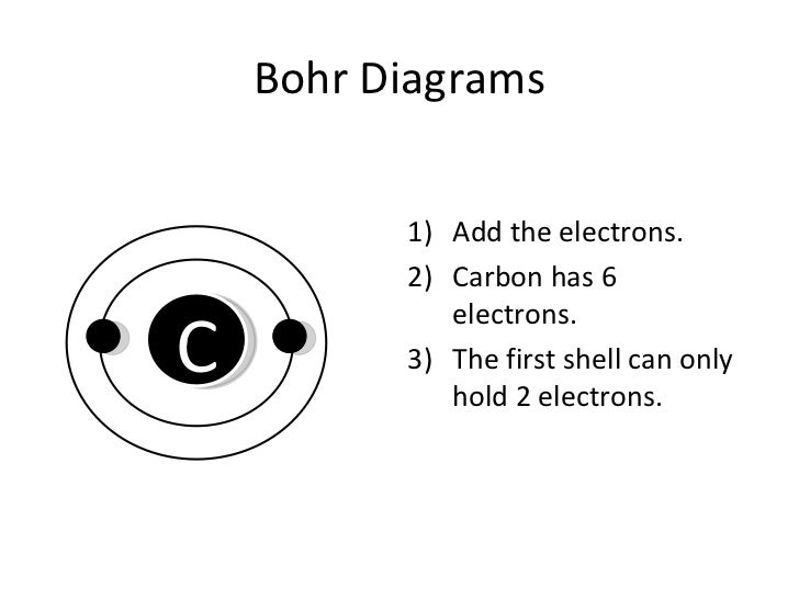 how to draw bohr diagrams (slideshare) Bohr Diagram for Magnesium Bohr's Diagram Shell #8