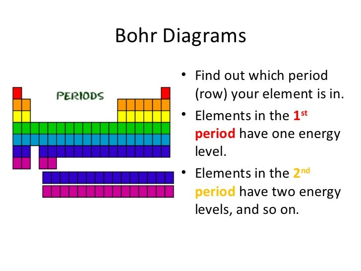 how to draw bohr diagrams slideshare rh slideshare net Bohr Diagram for Each Element How to Draw a Bohr