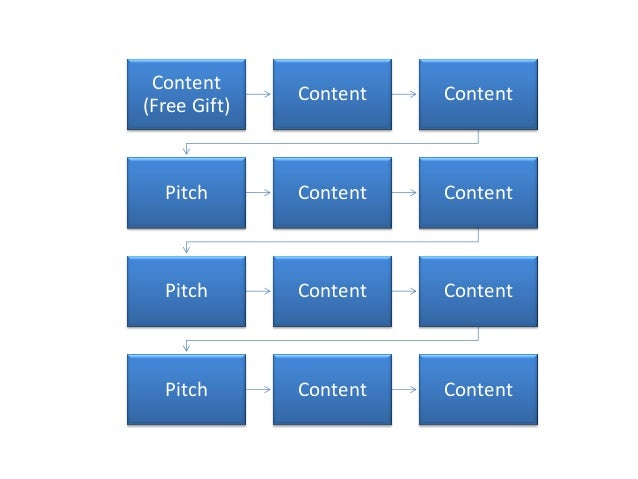 Content (Free Gift) Content Content Pitch Content Content Pitch Content Content Pitch Content Content