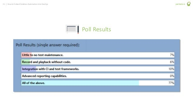 21 | How to Embed Codeless Automation into DevOps perfecto.io Poll Results