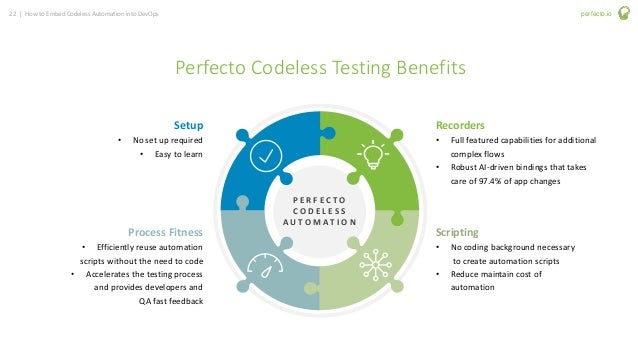 22 | How to Embed Codeless Automation into DevOps perfecto.io Perfecto Codeless Testing Benefits Recorders • Full featured...
