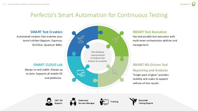 27 | How to Embed Codeless Automation into DevOps perfecto.io Perfecto's Smart Automation for Continuous Testing SMART Tes...