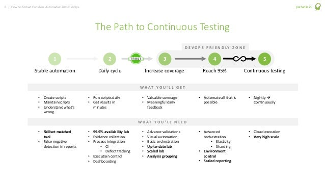 6 | How to Embed Codeless Automation into DevOps perfecto.io The Path to Continuous Testing 1 2 3 4 5 Stable automation Da...
