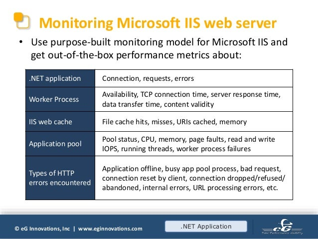 How to Ensure High-Performing Microsoft  NET Applications