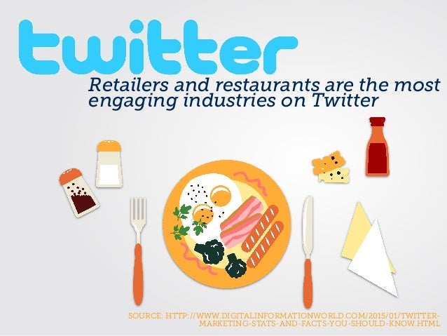 Retailers and restaurants are the most engaging industries on Twitter SOURCE: HTTP://WWW.DIGITALINFORMATIONWORLD.COM/2015/...