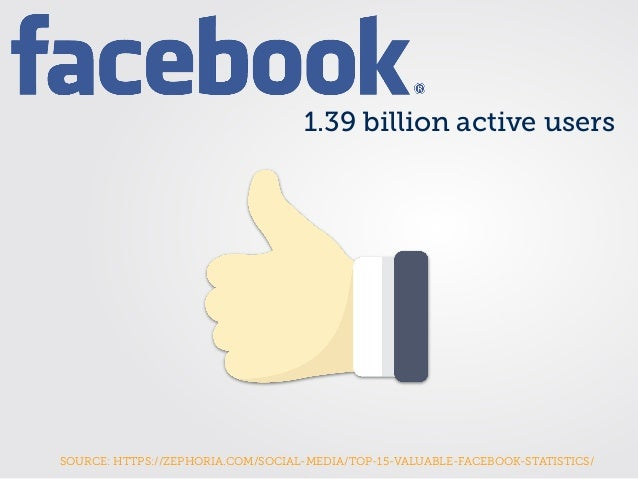 1.39 billion active users SOURCE: HTTPS://ZEPHORIA.COM/SOCIAL-MEDIA/TOP-15-VALUABLE-FACEBOOK-STATISTICS/