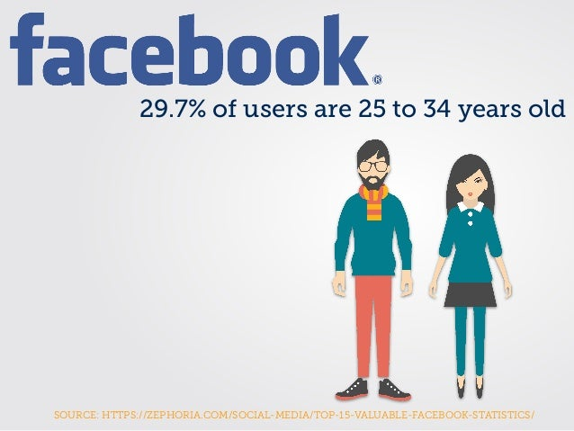 29.7% of users are 25 to 34 years old SOURCE: HTTPS://ZEPHORIA.COM/SOCIAL-MEDIA/TOP-15-VALUABLE-FACEBOOK-STATISTICS/