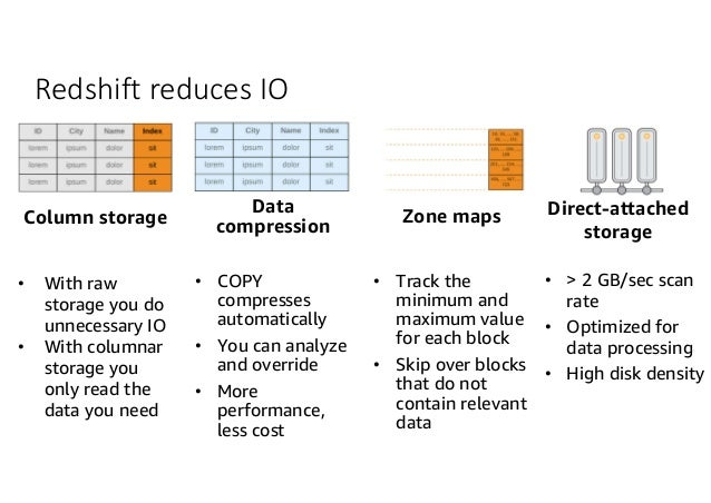 How to Fine-Tune Performance Using Amazon Redshift