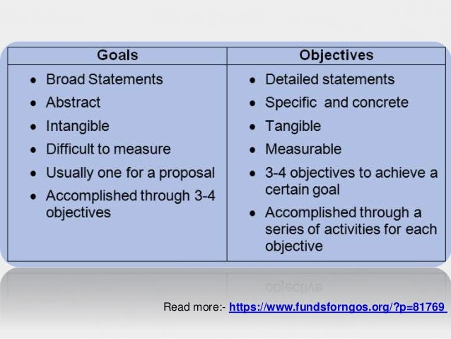 Framing a Quality Goals Do not write a vague goal. Goal should be in line with the problem statement Goal should be consis...