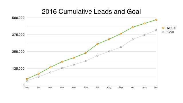 Two Inbound Engines that Drive 30K+ Leads Per Month Slide 2