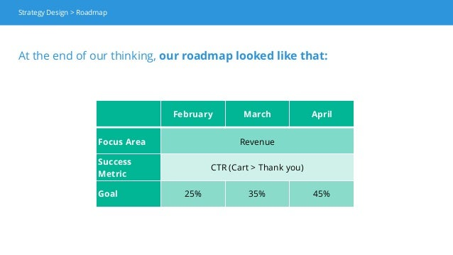 At the end of our thinking, our roadmap looked like that: February March April Focus Area Revenue Success Metric CTR (Cart...