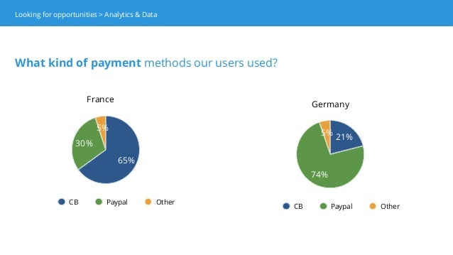 5% 74% 21% CB Paypal Other France Germany 5% 30% 65% CB Paypal Other Looking for opportunities > Analytics & Data What kin...