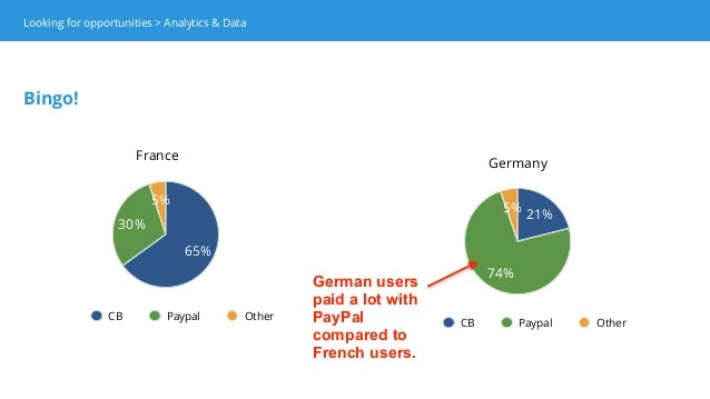 5% 74% 21% CB Paypal Other France Germany 5% 30% 65% CB Paypal Other German users paid a lot with PayPal compared to Frenc...