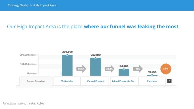 For obvious reasons, the data is fake. Strategy Design > High Impact Area Our High Impact Area is the place where our funn...