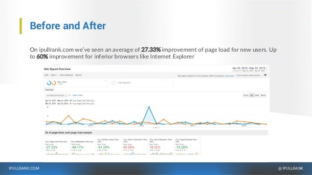 IPULLRANK.COM @ IPULLRANK Before and After On ipullrank.com we've seen an average of 27.33% improvement of page load for n...