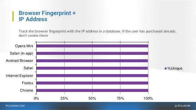 IPULLRANK.COM @ IPULLRANK 0% 25% 50% 75% 100% Opera Mini Safari (in-app) Android Browser Safari Internet Explorer Firefox ...