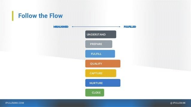 IPULLRANK.COM @ IPULLRANK Follow the Flow FULFILLEDMISALIGNED FULFILL CAPTURE QUALIFY NURTURE CLOSE UNDERSTAND PREPARE