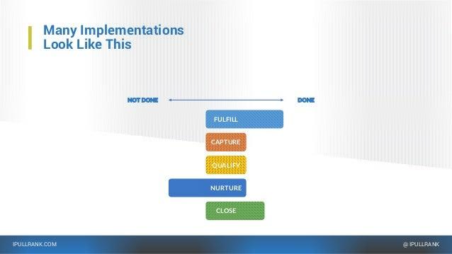 IPULLRANK.COM @ IPULLRANK Many Implementations Look Like This DONENOT DONE FULFILL CAPTURE QUALIFY NURTURE CLOSE