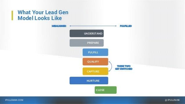IPULLRANK.COM @ IPULLRANK What Your Lead Gen Model Looks Like FULFILLEDMISALIGNED FULFILL CAPTURE QUALIFY NURTURE CLOSE UN...