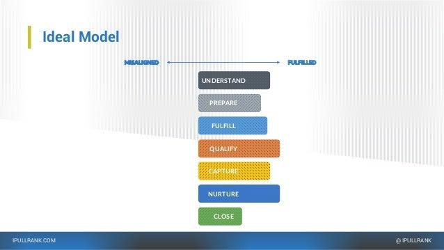 IPULLRANK.COM @ IPULLRANK Ideal Model FULFILLEDMISALIGNED FULFILL CAPTURE QUALIFY NURTURE CLOSE UNDERSTAND PREPARE