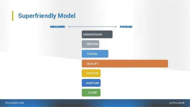 IPULLRANK.COM @ IPULLRANK Superfriendly Model FULFILLEDMISALIGNED FULFILL CAPTURE QUALIFY NURTURE CLOSE UNDERSTAND PREPARE