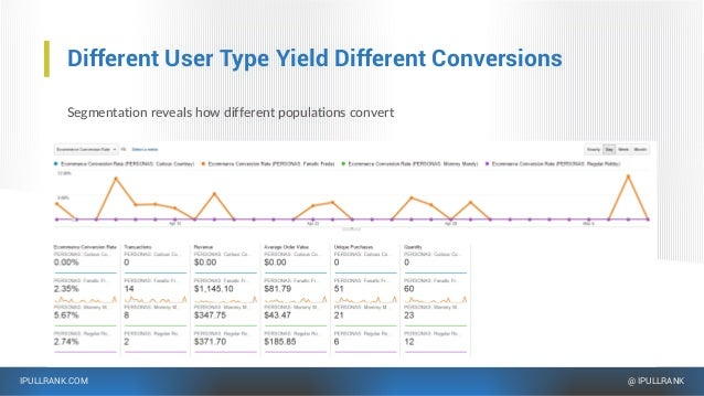 IPULLRANK.COM @ IPULLRANK Different User Type Yield Different Conversions Segmentation reveals how different populations c...