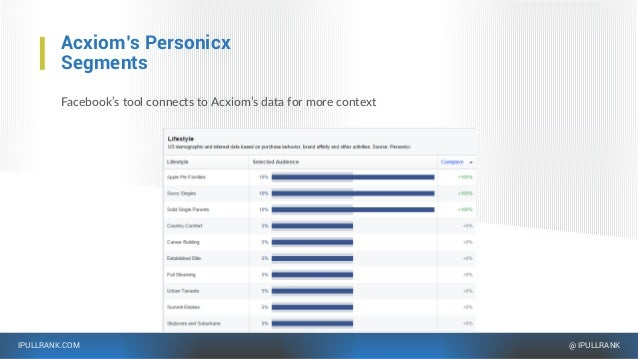 IPULLRANK.COM @ IPULLRANK Acxiom's Personicx Segments Facebook's tool connects to Acxiom's data for more context
