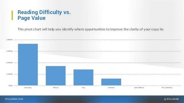 IPULLRANK.COM @ IPULLRANK $0.00 $100.00 $200.00 $300.00 $400.00 Fairly Easy Difficult Easy Standard Fairly Difficult Very ...