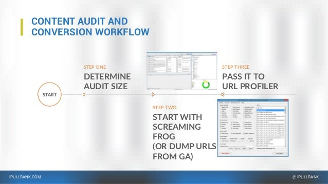 IPULLRANK.COM @ IPULLRANK CONTENT AUDIT AND CONVERSION WORKFLOW START STEP ONE DETERMINE AUDIT SIZE STEP TWO START WITH SC...