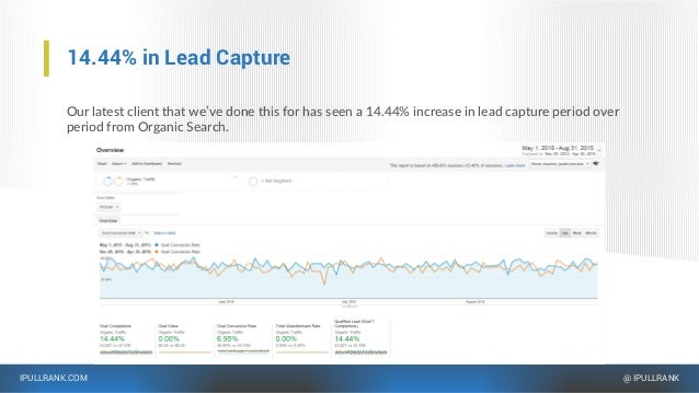 IPULLRANK.COM @ IPULLRANK 14.44% in Lead Capture Our latest client that we've done this for has seen a 14.44% increase in ...