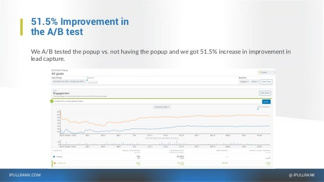 IPULLRANK.COM @ IPULLRANK 51.5% Improvement in the A/B test We A/B tested the popup vs. not having the popup and we got 51...