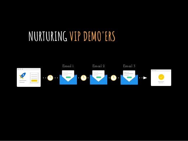 NURTURING VIP DEMO'ERS Email 1 Email 2 Email 3