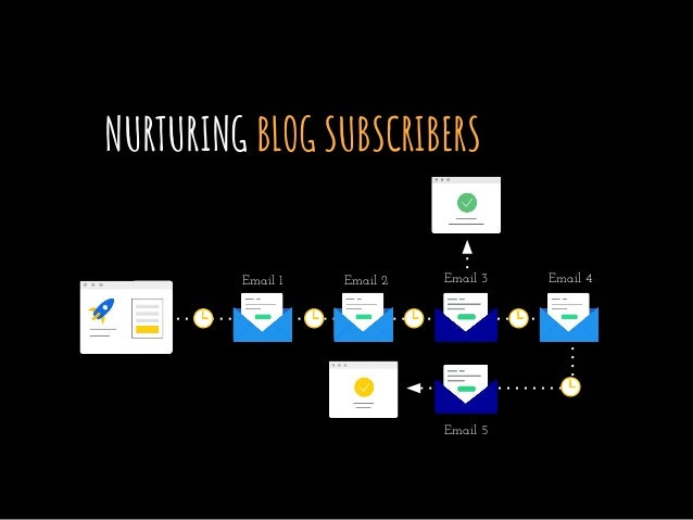 NURTURING BLOG SUBSCRIBERS Email 1 Email 2 Email 3 Email 4 Email 5